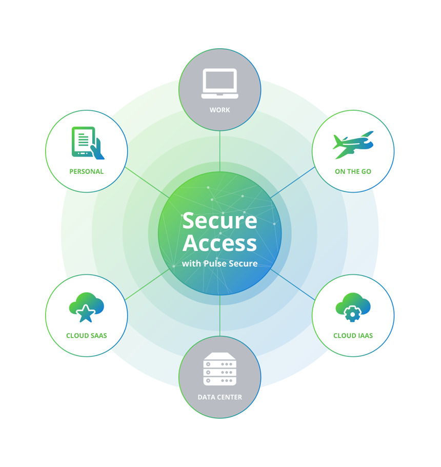 Secure Access for the Next Generation | Mobility VPN | NAC ...