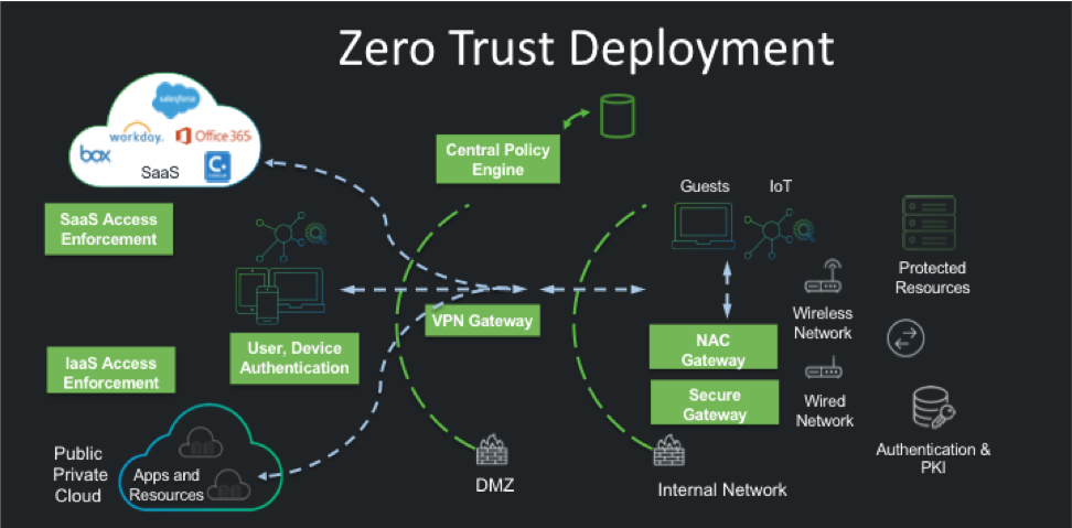 ZeroTrust_diagram
