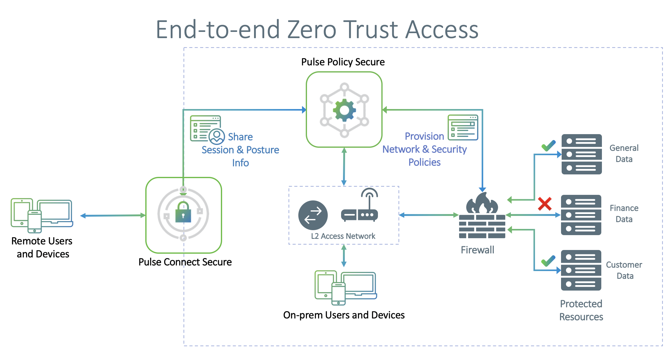 End To End Secure Access 1